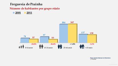 Prainha - Número de habitantes por grupo etário (2001-2011)