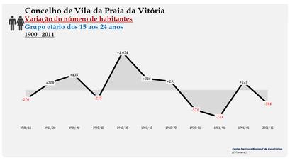 Vila da Praia da Vitória - Variação do número de habitantes (15-24 anos) 1900-2011