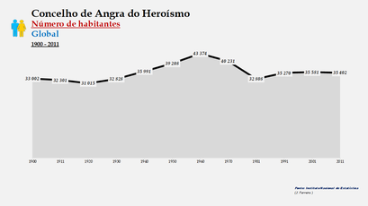 Angra do Heroísmo - Número de habitantes (global) 1900-2011