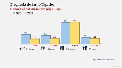 Santo Espírito - Número de habitantes por grupo etário (2001-2011)