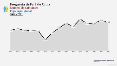 Fajã de Cima - Número de habitantes