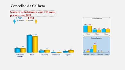 Calheta - Escolaridade da população com mais de 15 anos (por sexo)