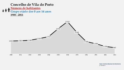 Vila do Porto - Número de habitantes (0-14 anos) 1900-2011