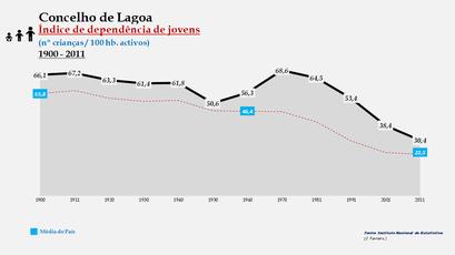 Lagoa - Índice de dependência de jovens 1900-2011