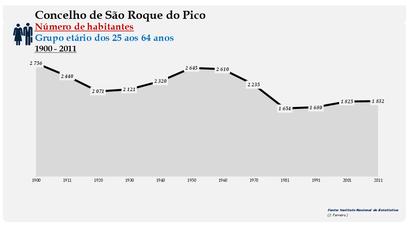 São Roque do Pico - Número de habitantes (25-64 anos) 1900-2011