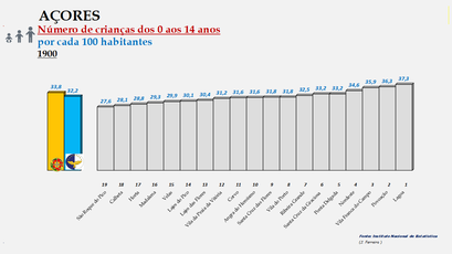 Arquipélago dos Açores - Proporção da população entre os 0 e os 14 anos - Ordenação dos concelhos em 1900