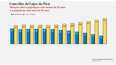 Lajes do Pico - Distribuição da população por grupos etários (< e > 25 anos) 1900-2011
