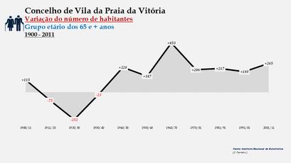 Vila da Praia da Vitória - Variação do número de habitantes (65 e + anos) 1900-2011
