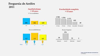 Arrifes - Níveis de escolaridade da população com mais de 15 anos por sexo (2011)
