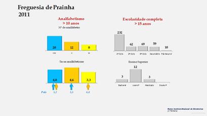 Prainha - Níveis de escolaridade da população com mais de 15 anos por sexo (2011)