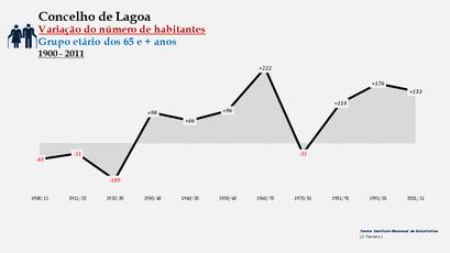 Lagoa - Variação do número de habitantes (65 e + anos) 1900-2011