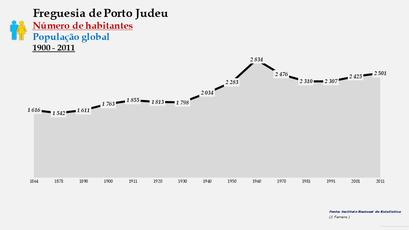 Porto Judeu - Número de habitantes (1864-2011)