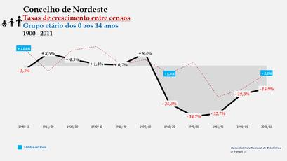 Nordeste – Taxa de crescimento populacional entre censos (0-14 anos) 1900-2011