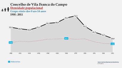 Vila Franca do Campo - Densidade populacional (0-14 anos) 1900-2011