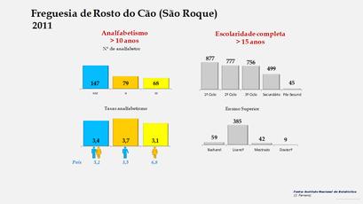 Rosto do Cão (São Roque) - Níveis de escolaridade da população com mais de 15 anos por sexo (2011)