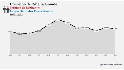 Ribeira Grande - Número de habitantes (15-24 anos) 1900-2011