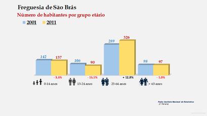 São Brás - Número de habitantes por grupo etário (2001-2011)