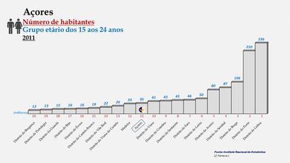 Arquipélago dos Açores - Posição ocupada em2011 (15-24 anos)