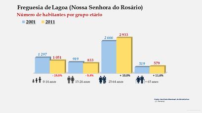 Lagoa (Nossa Senhora do Rosário) - Número de habitantes por grupo etário (2001-2011)