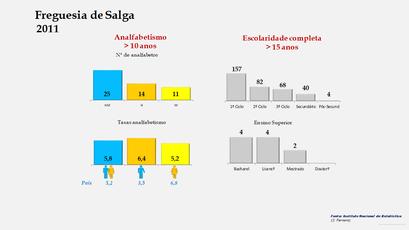 Salga - Níveis de escolaridade da população com mais de 15 anos por sexo (2011)
