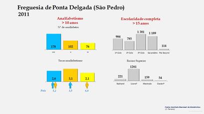 Ponta Delgada (São Pedro) - Níveis de escolaridade da população com mais de 15 anos por sexo (2011)