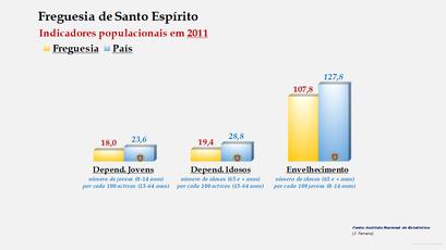 Santo Espírito - Índice de dependência de jovens, de idosos e de envelhecimento (2011)