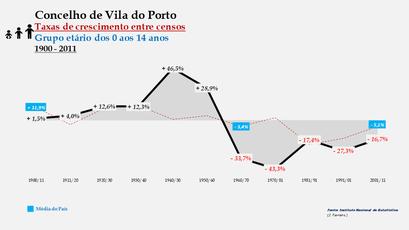 Vila do Porto – Taxa de crescimento populacional entre censos (0-14 anos) 1900-2011
