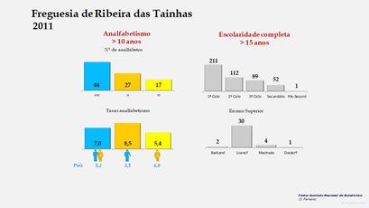 Ribeira das Tainhas - Níveis de escolaridade da população com mais de 15 anos por sexo (2011)