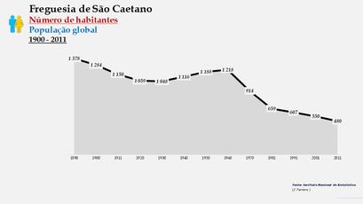 São Caetano - Número de habitantes