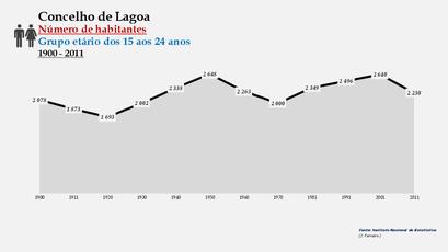 Lagoa - Número de habitantes (15-24 anos) 1900-2011