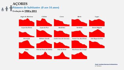 Arquipélago dos Açores - População dos concelhos (0-14 anos) - Evolução comparada
