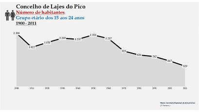 Lajes do Pico - Número de habitantes (15-24 anos) 1900-2011