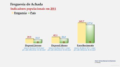 Achada - Índice de dependência de jovens, de idosos e de envelhecimento (2001 e 2011)
