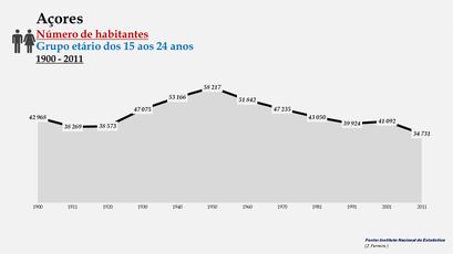 Arquipélago dos Açores - Número de habitantes (15-24 anos)