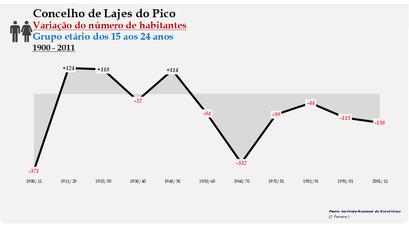 Lajes do Pico - Variação do número de habitantes (15-24 anos) 1900-2011