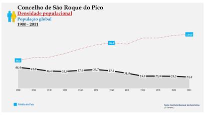 São Roque do Pico - Densidade populacional (global) 1864-2011