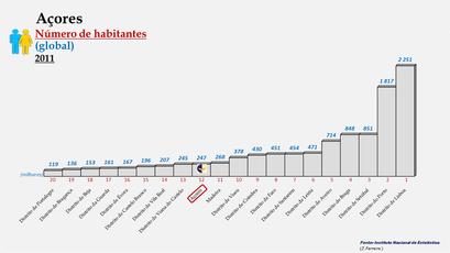 Arquipélago dos Açores - Posição ocupada em 2011 (global)