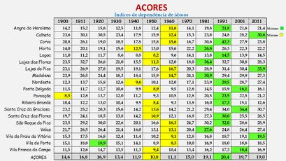 Arquipélago dos Açores - Índice de dependência de idosos (1900/2011)