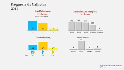Calhetas - Níveis de escolaridade da população com mais de 15 anos por sexo (2011)