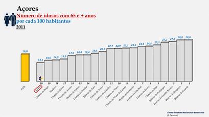 Arquipélago dos Açores - Percentagem de habitantes com 65 e + anos (2011)