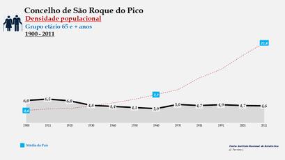 São Roque do Pico - Densidade populacional (65 e + anos) 1900-2011