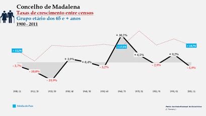 Madalena – Taxa de crescimento populacional entre censos (65 e + anos) 1900-2011