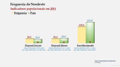 Nordeste - Índice de dependência de jovens, de idosos e de envelhecimento (2001 e 2011)