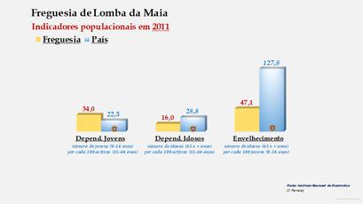 Lomba da Maia - Índice de dependência de jovens, de idosos e de envelhecimento (2001 e 2011)