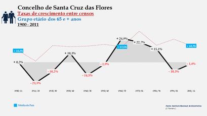 Santa Cruz das Flores – Taxa de crescimento populacional entre censos (65 e + anos) 1900-2011