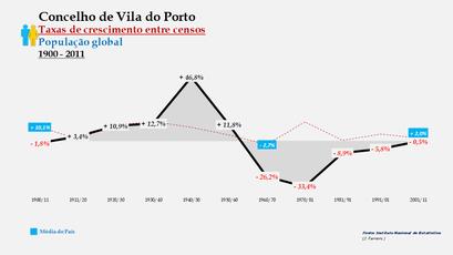Vila do Porto – Taxa de crescimento populacional entre censos (global) 1900-2011