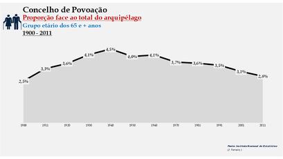 Povoação - Proporção face ao total da população do distrito (65 e + anos) 1900/2011