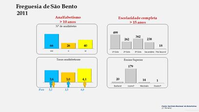 São Bento - Níveis de escolaridade da população com mais de 15 anos por sexo (2011)
