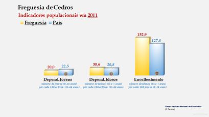 Cedros - Índice de dependência de jovens, de idosos e de envelhecimento (2011)