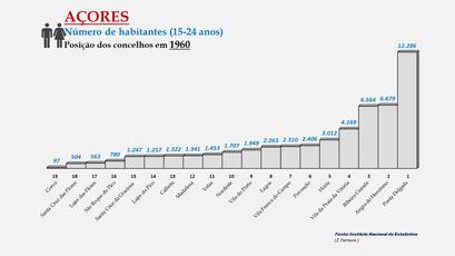 Arquipélago dos Açores - População dos concelhos (0-14 anos) - Posição em 1960